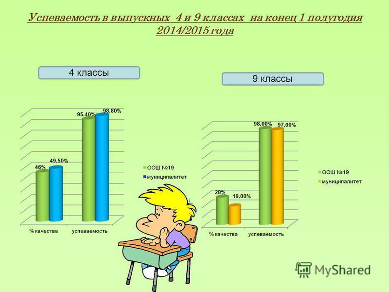 Успеваемость в выпускных 4 и 9 классах на конец 1 полугодия 2014/2015 года 4 классы 9 классы