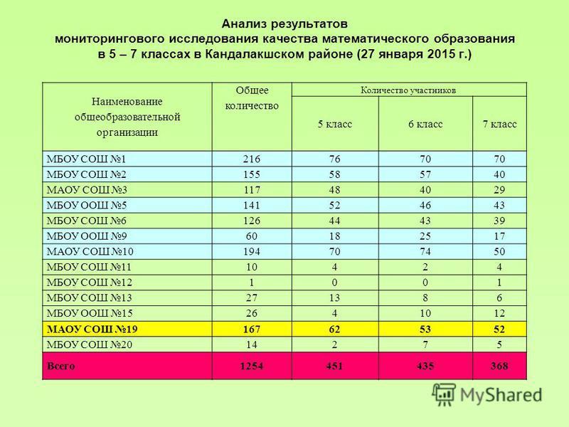 Анализ результатов мониторингового исследования качества математического образования в 5 – 7 классах в Кандалакшском районе (27 января 2015 г.) Наименование общеобразовательной организации Общее количество Количество участников 5 класс 6 класс 7 клас