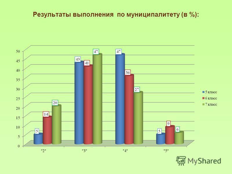Результаты выполнения по муниципалитету (в %):
