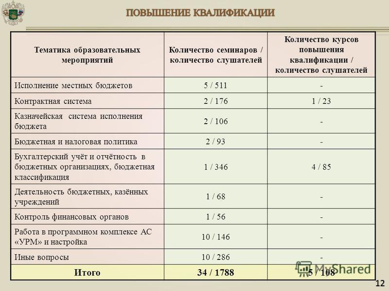 Тематика образовательных мероприятий Количество семинаров / количество слушателей Количество курсов повышения квалификации / количество слушателей Исполнение местных бюджетов 5 / 511- Контрактная система 2 / 1761 / 23 Казначейская система исполнения