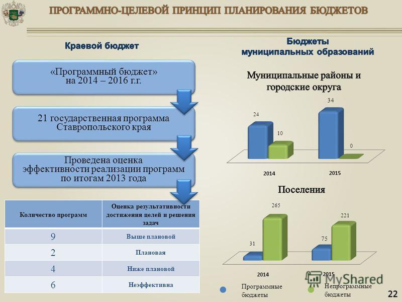 «Программный бюджет» на 2014 – 2016 г.г. «Программный бюджет» на 2014 – 2016 г.г. 21 государственная программа Ставропольского края Проведена оценка эффективности реализации программ по итогам 2013 года Проведена оценка эффективности реализации прогр