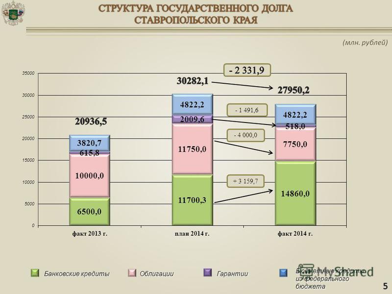 Банковские кредиты Гарантии Бюджетные кредиты из федерального бюджета Облигации + 3 159,7 - 4 000,0 - 1 491,6 (млн. рублей) 5