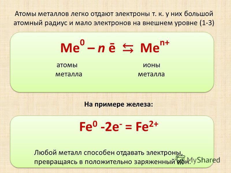 Атомы металлов легко отдают электроны т. к. у них большой атомный радиус и мало электронов на внешнем уровне (1-3) Ме 0 – n ē Me n+ атомы ионы металла металла Любой металл способен отдавать электроны, превращаясь в положительно заряженный ион. На при