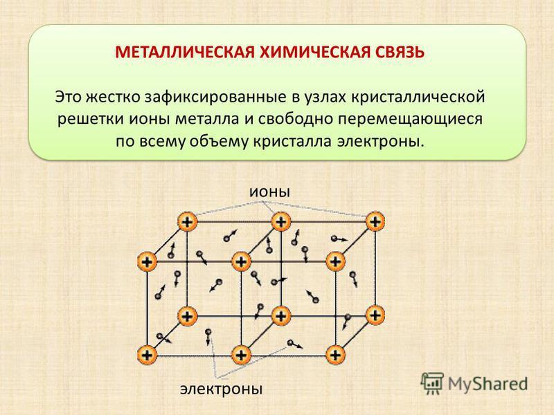 МЕТАЛЛИЧЕСКАЯ ХИМИЧЕСКАЯ СВЯЗЬ Это жестко зафиксированные в узлах кристаллической решетки ионы металла и свободно перемещающиеся по всему объему кристалла электроны. ионы электроны