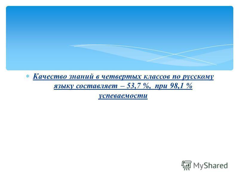 Качество знаний в четвертых классов по русскому языку составляет – 53,7 %, при 98,1 % успеваемости