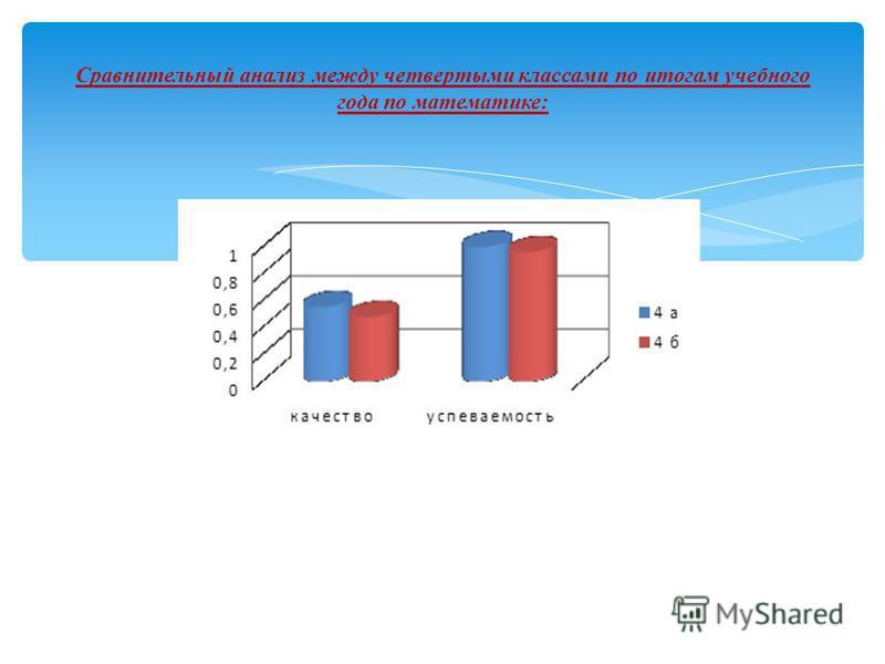 Сравнительный анализ между четвертыми классами по итогам учебного года по математике: