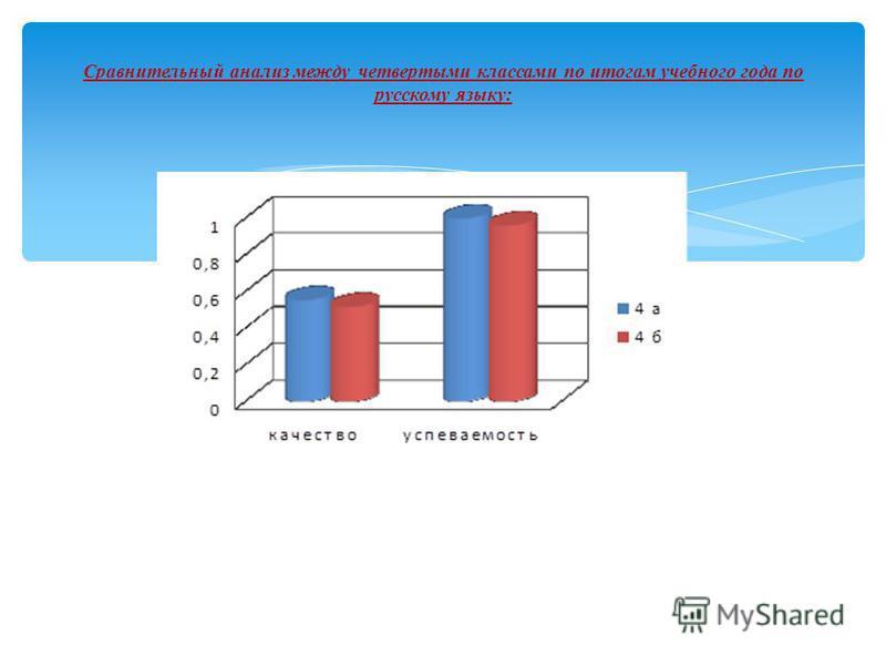 Сравнительный анализ между четвертыми классами по итогам учебного года по русскому языку: