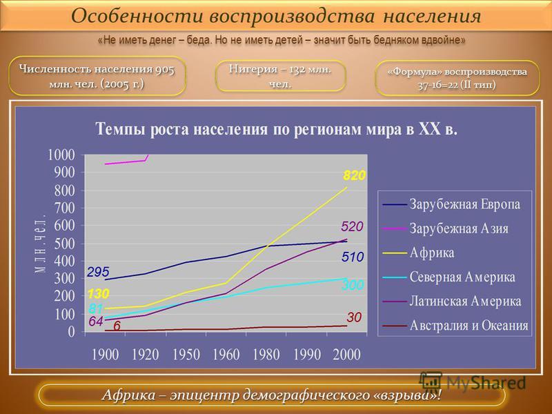 Особенности воспроизводства населения «Не иметь денег – беда. Но не иметь детей – значит быть бедняком вдвойне» Численность населения 905 млн. чел. (2005 г.) 820 295 130 520 510 300 30 81 64 6 «Формула» воспроизводства 37-16=22 (II тип) Африка – эпиц