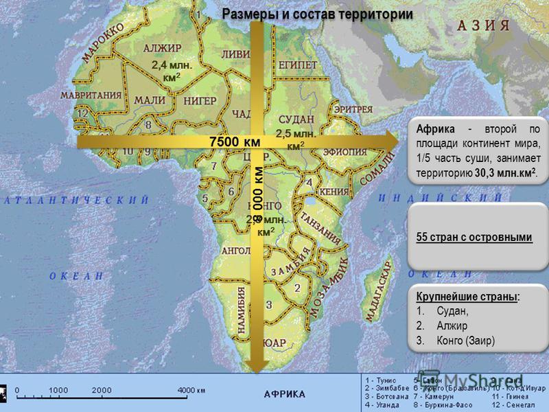8 000 км 7500 км Африка - второй по площади континент мира, 1/5 часть суши, занимает территорию 30,3 млн.км 2. Крупнейшие страны: 1.Судан, 2. Алжир 3. Конго (Заир) Крупнейшие страны: 1.Судан, 2. Алжир 3. Конго (Заир) Размеры и состав территории 2,5 м