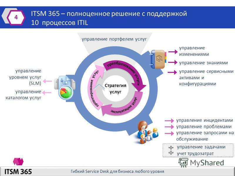 Гибкий Service Desk для бизнеса любого уровня управление портфелем услуг ITSM 365 – полноценное решение с поддержкой 10 процессов ITIL 4 Стратегия услуг управление изменениями управление знаниями управление сервисными активами и конфигурациями управл