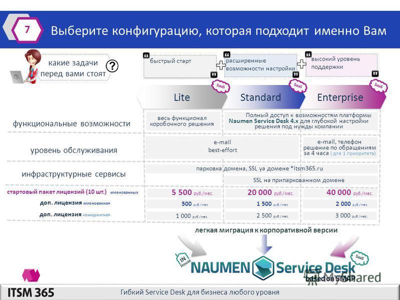 Гибкий Service Desk для бизнеса любого уровня Enterprise SaaS Выберите конфигурацию, которая подходит именно Вам 7 Standard SaaS Lite SaaS какие задачи перед вами стоят быстрый старт SaaS легкая миграция к корпоративной версии IN House высокий уровен