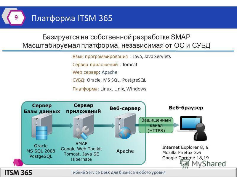 Гибкий Service Desk для бизнеса любого уровня Платформа ITSM 365 9 Сервер приложений : Tomcat Язык программирования : Java, Java Servlets Web сервер: Apache СУБД: Oracle, MS SQL, PostgreSQL Платформа: Linux, Unix, Windows Базируется на собственной ра