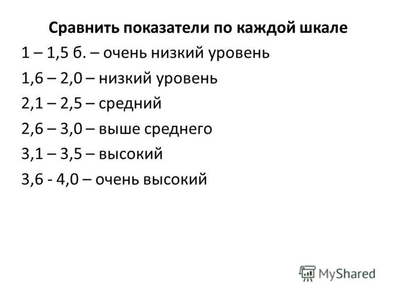 Сравнить показатели по каждой шкале 1 – 1,5 б. – очень низкий уровень 1,6 – 2,0 – низкий уровень 2,1 – 2,5 – средний 2,6 – 3,0 – выше среднего 3,1 – 3,5 – высокий 3,6 - 4,0 – очень высокий