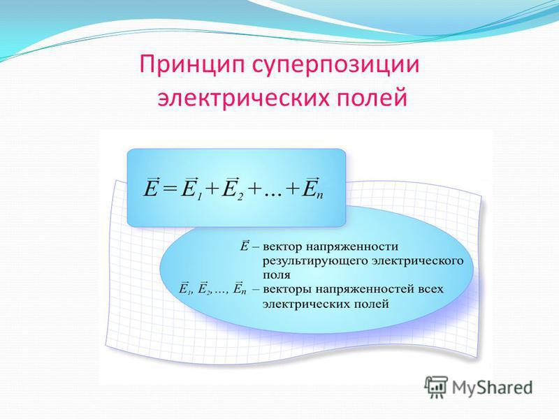 Принцип суперпозиции электрических полей Если в данной точке пространства существуют поля, создаваемые несколькими зарядами, то, напряженность в данной точке поля равна векторной сумме напряженностей полей, создаваемых каждым из этих зарядов. В этом