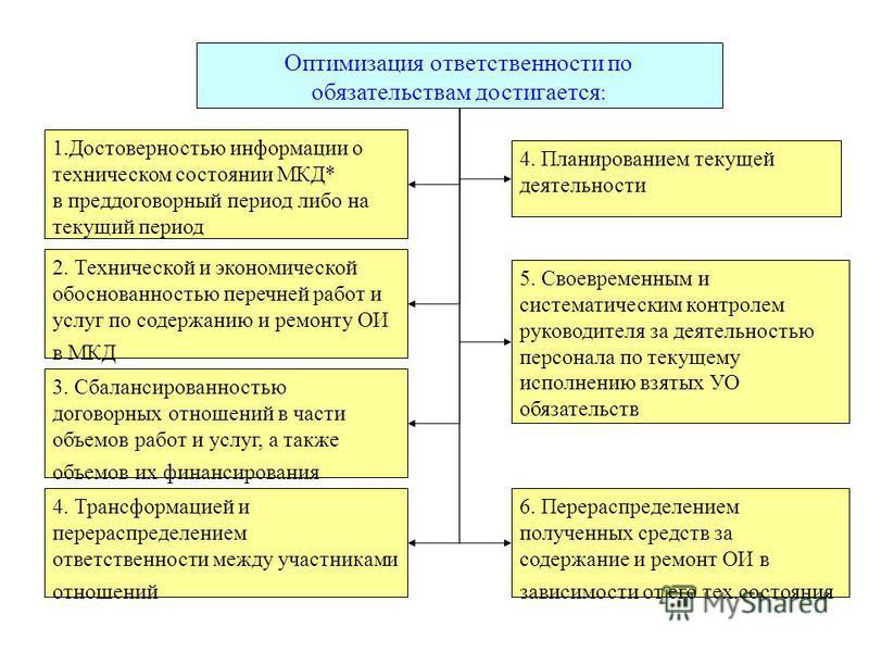 1. Достоверностью информации о техническом состоянии МКД* в преддоговорный период либо на текущий период 2. Технической и экономической обоснованностью перечней работ и услуг по содержанию и ремонту ОИ в МКД 5. Своевременным и систематическим контрол