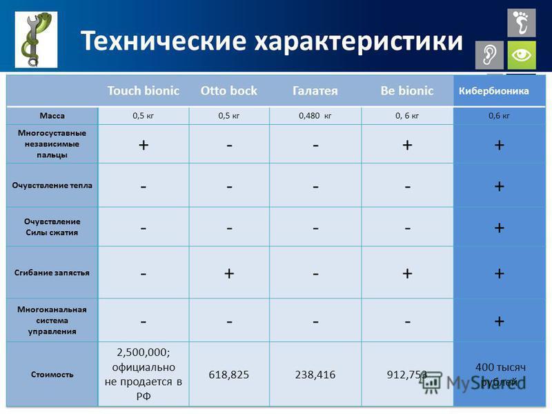 www.social.bmstu.ru Технические характеристики