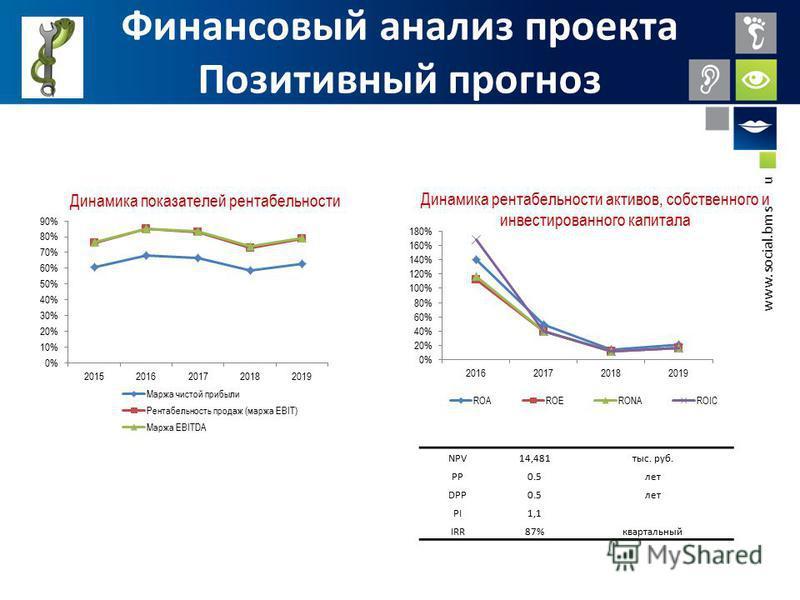 www.social.bmstu.ru Финансовый анализ проекта Позитивный прогноз NPV14,481 тыс. руб. PP0.5 лет DPP0.5 лет PI1,1 IRR87%квартальный