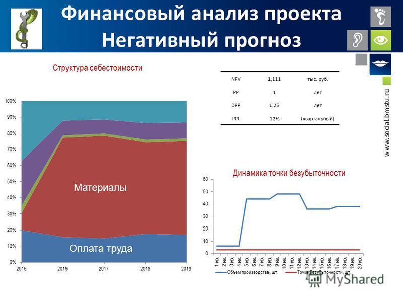 www.social.bmstu.ru Финансовый анализ проекта Негативный прогноз NPV1,111 тыс. руб. PP1 лет DPP1.25 лет IRR12%(квартальный) Материалы Оплата труда