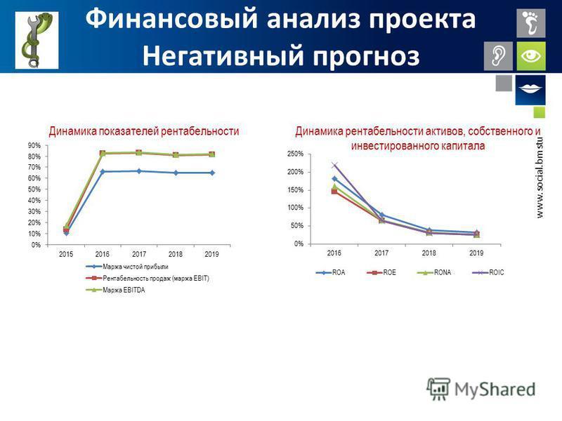 www.social.bmstu.ru Финансовый анализ проекта Негативный прогноз