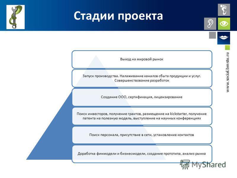 www.social.bmstu.ru Стадии проекта Выход на мировой рынок Запуск производства. Налаживание каналов сбыта продукции и услуг. Совершенствование разработок Создание ООО, сертификация, лицензирование Поиск инвесторов, получение грантов, размещение на kic