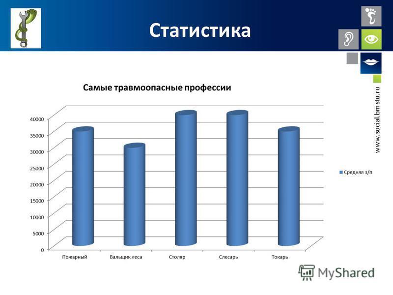 www.social.bmstu.ru Статистика