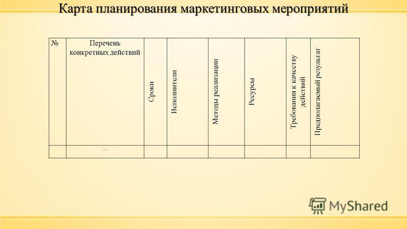 Карта планирования маркетинговых мероприятий Перечень конкретных действий Сроки Исполнители Методы реализации Ресурсы Требования к качеству действий Предполагаемый результат …