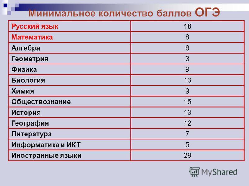 Русский язык 18 Математика 8 Алгебра 6 Геометрия 3 Физика 9 Биология 13 Химия 9 Обществознание 15 История 13 География 12 Литература 7 Информатика и ИКТ5 Иностранные языки 29