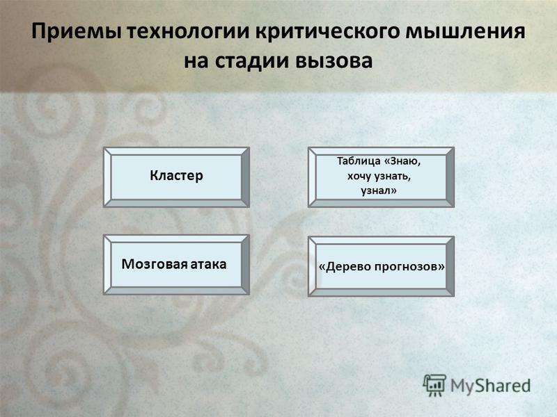 Приемы технологии критического мышления на стадии вызова «Дерево прогнозов» Кластер Таблица «Знаю, хочу узнать, узнал» Мозговая атака
