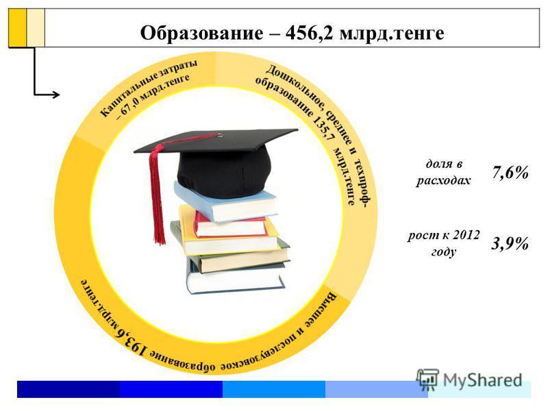 Образование – 456,2 млрд.тенге доля в расходах 7,6% рост к 2012 году 3,9%
