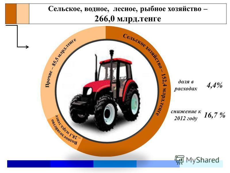 Сельское, водное, лесное, рыбное хозяйство – 266,0 млрд.тенге доля в расходах 4,4% снижение к 2012 году 16,7 %