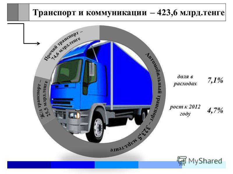 Транспорт и коммуникации – 423,6 млрд.тенге доля в расходах 7,1% рост к 2012 году 4,7%