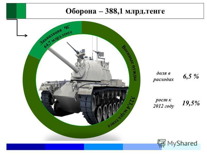Оборона – 388,1 млрд.тенге доля в расходах 6,5 % рост к 2012 году 19,5%
