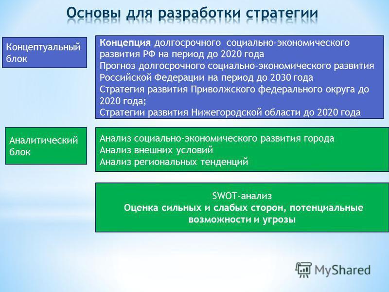 Концепция долгосрочного социально-экономического развития РФ на период до 2020 года Прогноз долгосрочного социально-экономического развития Российской Федерации на период до 2030 года Стратегия развития Приволжского федерального округа до 2020 года;