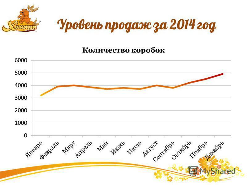Уровень продаж за 2014 год