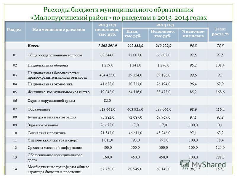 Расходы бюджета муниципального образования «Малопургинский район» по разделам в 2013-2014 годах