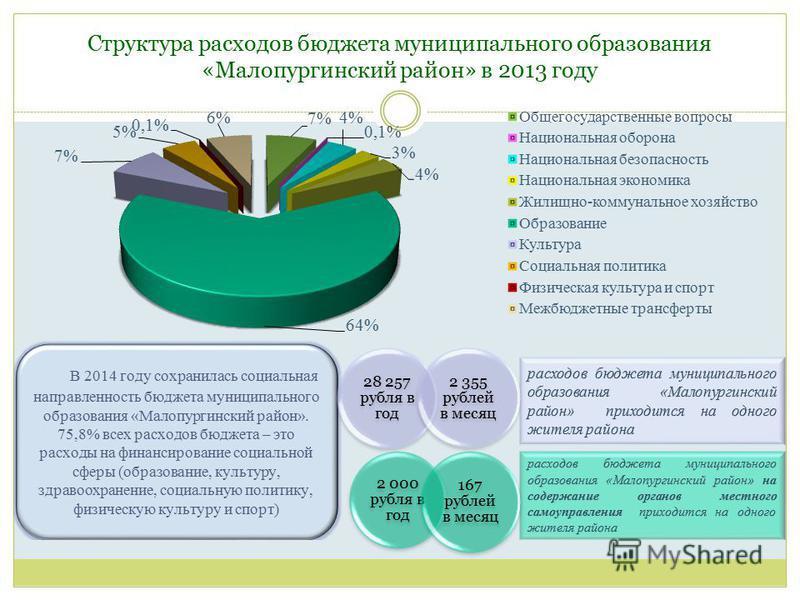 Структура расходов бюджета муниципального образования «Малопургинский район» в 2013 году 28 257 рубля в год 2 355 рублей в месяц 2 000 рубля в год 167 рублей в месяц