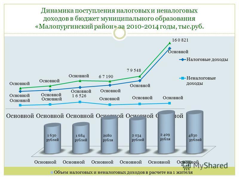 Динамика поступления налоговых и неналоговых доходов в бюджет муниципального образования «Малопургинский район» за 2010-2014 годы, тыс.руб.