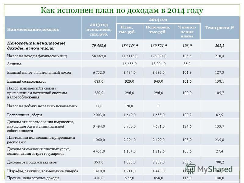 Как исполнен план по доходам в 2014 году
