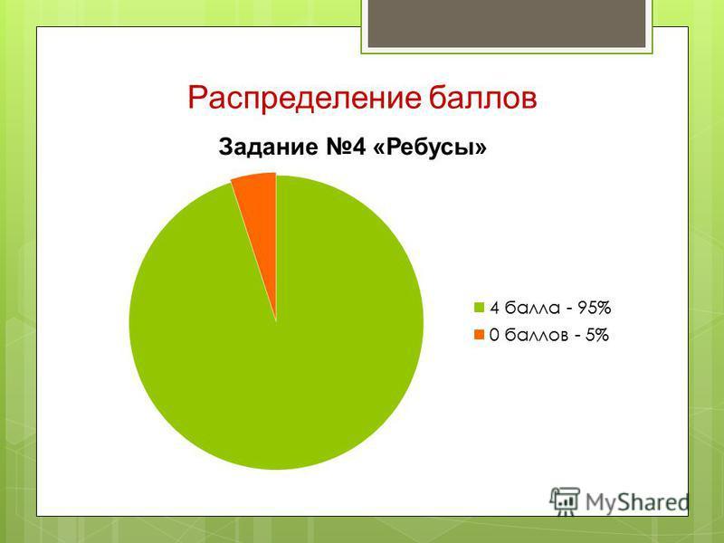 Распределение баллов