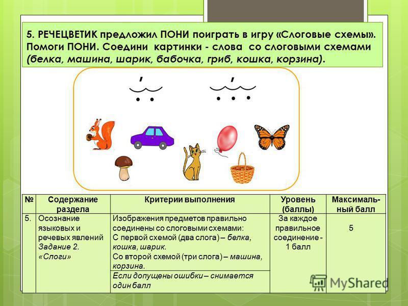 Содержание раздела Критерии выполнения Уровень (баллы) Максималь- ный балл 5. Осознание языковых и речевых явлений Задание 2. «Слоги» Изображения предметов правильно соединены со слоговыми схемами: С первой схемой (два слога) – белка, кошка, шарик. С