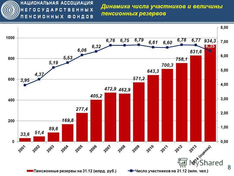 8 Динамика числа участников и величины пенсионных резервов