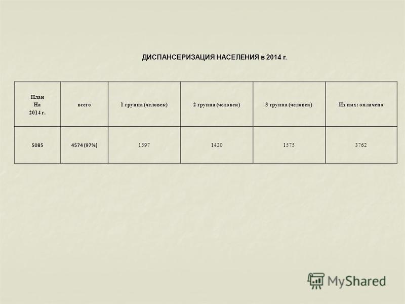 План На 2014 г. всего 1 группа (человек)2 группа (человек)3 группа (человек)Из них: оплачено 50854574 (97%) 1597142015753762 ДИСПАНСЕРИЗАЦИЯ НАСЕЛЕНИЯ в 2014 г.