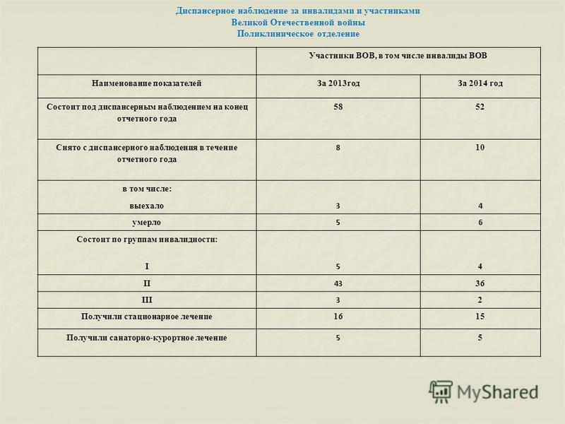 Участники ВОВ, в том числе инвалиды ВОВ Наименование показателей За 2013 год За 2014 год Состоит под диспансерным наблюдением на конец отчетного года 5852 Снято с диспансерного наблюдения в течение отчетного года 8 10 в том числе: выехало 34 умерло 5