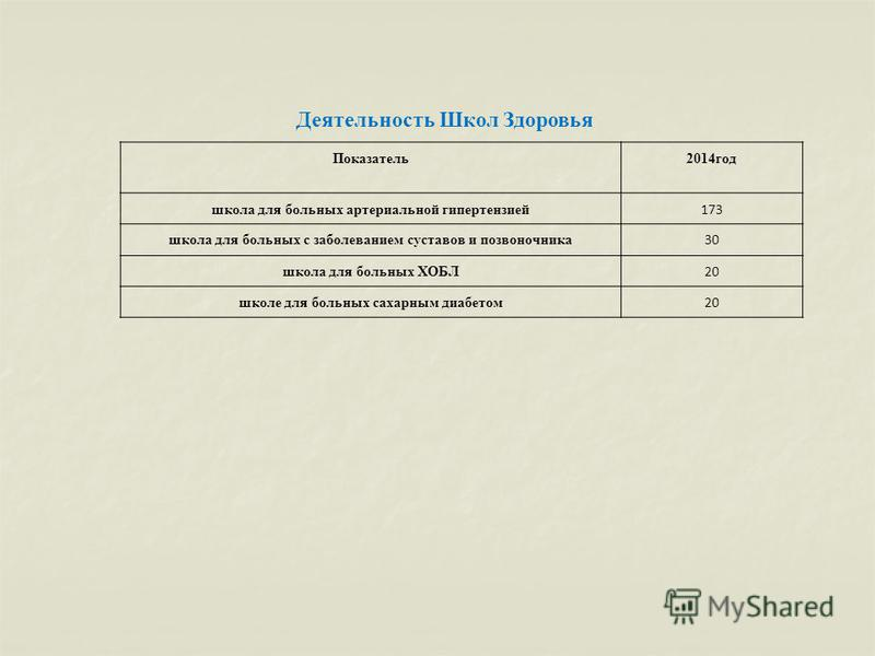 Показатель 2014 год школа для больных артериальной гипертензией 173 школа для больных с заболеванием суставов и позвоночника 30 школа для больных ХОБЛ 20 школе для больных сахарным диабетом 20 Деятельность Школ Здоровья