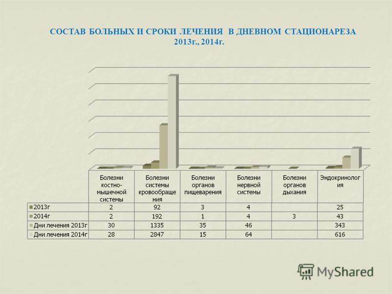 СОСТАВ БОЛЬНЫХ И СРОКИ ЛЕЧЕНИЯ В ДНЕВНОМ СТАЦИОНАРЕЗА 2013 г., 2014 г.