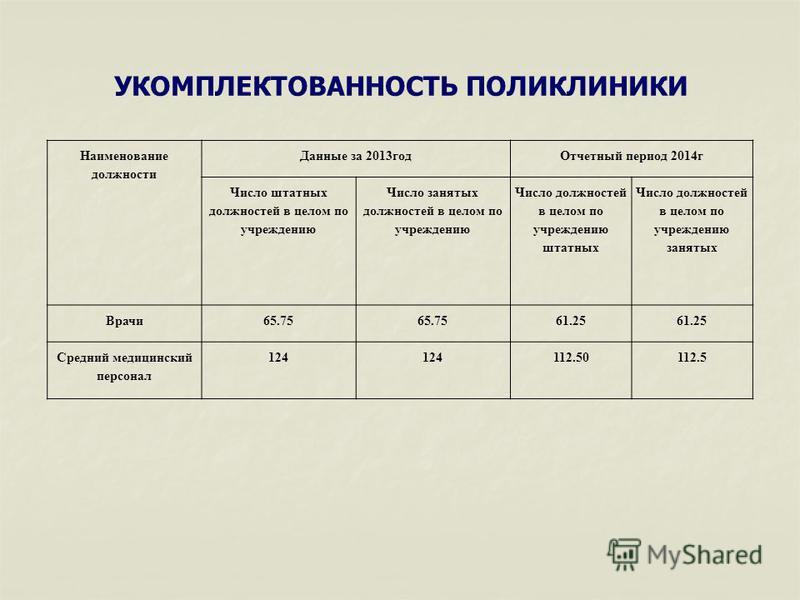 УКОМПЛЕКТОВАННОСТЬ ПОЛИКЛИНИКИ Наименование должности Данные за 2013 год Отчетный период 2014 г Число штатных должностей в целом по учреждению Число занятых должностей в целом по учреждению Число должностей в целом по учреждению штатных Число должнос