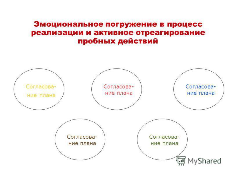 Эмоциональное погружение в процесс реализации и активное отреагирование пробных действий Согласова- ние плана