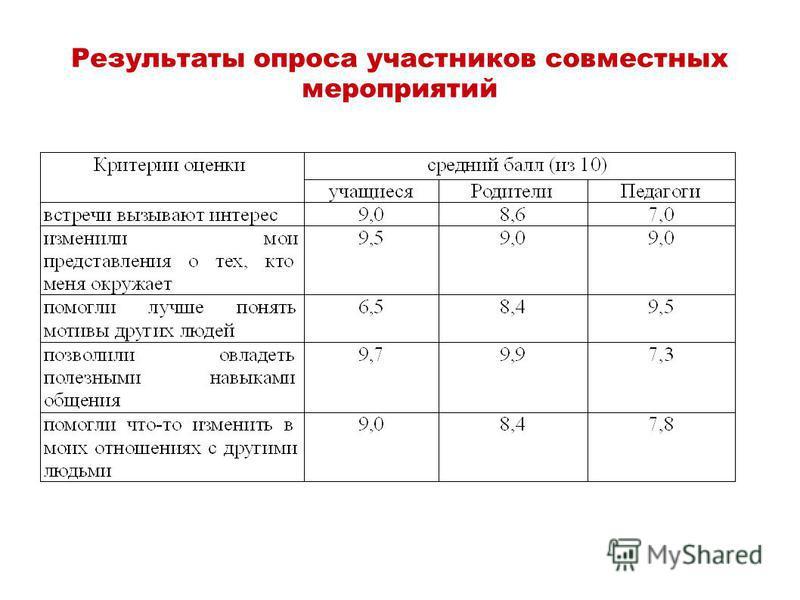 Результаты опроса участников совместных мероприятий