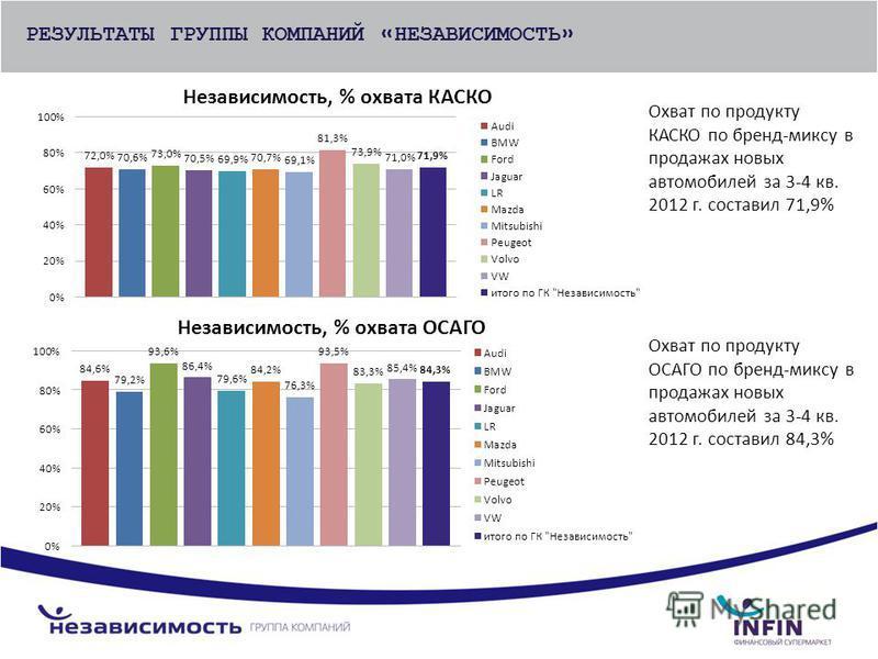 РЕЗУЛЬТАТЫ ГРУППЫ КОМПАНИЙ «НЕЗАВИСИМОСТЬ» Охват по продукту КАСКО по бренд-миксу в продажах новых автомобилей за 3-4 кв. 2012 г. составил 71,9% Охват по продукту ОСАГО по бренд-миксу в продажах новых автомобилей за 3-4 кв. 2012 г. составил 84,3%