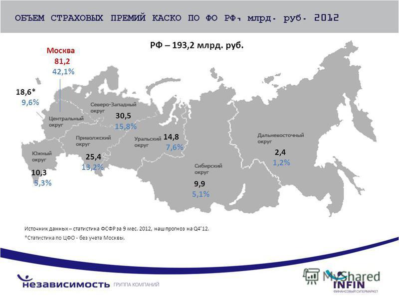 Источник данных – статистика ФСФР за 9 мес. 2012, наш прогноз на Q412. *Статистика по ЦФО - без учета Москвы. 18,6* 9,6% 30,5 15,8% 10,3 5,3% 25,4 13,2% 14,8 7,6% 9,9 5,1% 2,4 1,2% ОБЪЕМ СТРАХОВЫХ ПРЕМИЙ КАСКО ПО ФО РФ, млрд. руб. 2012 Москва 81,2 42
